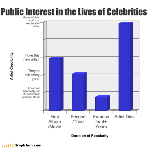 amy winehouse Bar Graph celeb people rip - 5009778944