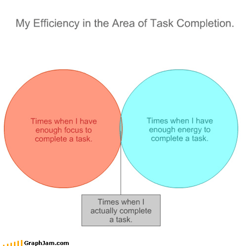 Times when I have enough focus to complete a task. Times when I have enough energy to complete a task. My Efficiency in the Area of Task Completion. Times when I actually complete a task.