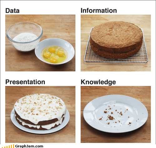 cake,data,information,knowledge,metaphor,noms,presentation