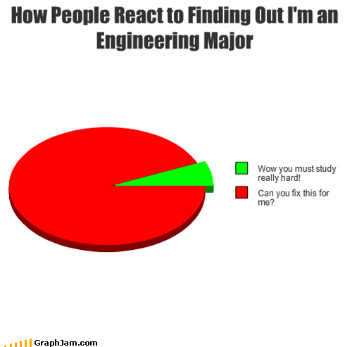 annoying college engineering fix major Pie Chart