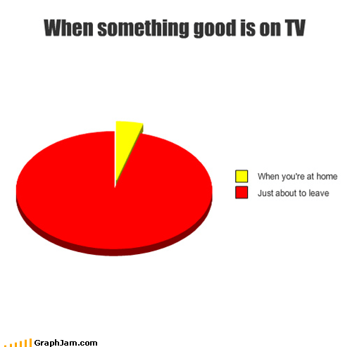 good,home,leaving,Pie Chart,television,TV