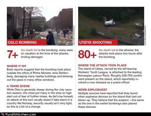 fox news Norway terrorism - 5012058624