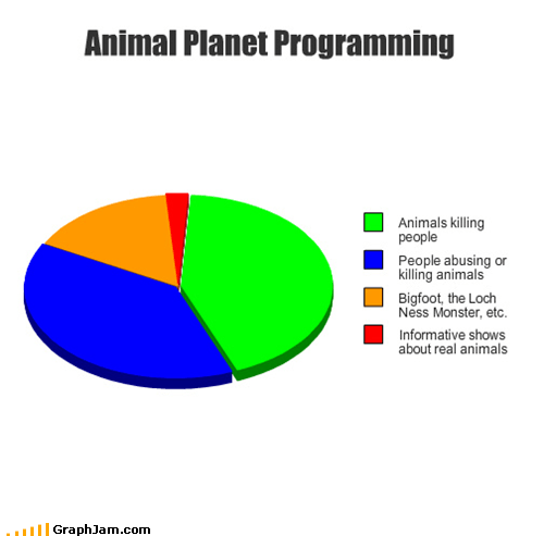 animal planet loch ness Pie Chart programming shows
