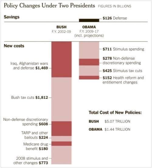 Debt Crisis infographic - 5015767296