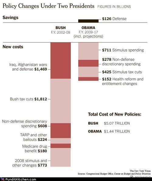 barack obama debt george w bush political pictures - 5015838208