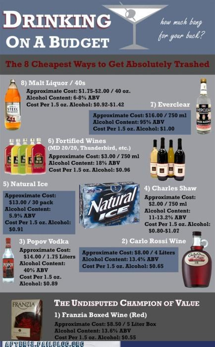 beer cheap helpful infographic boxed wine - 5017293824