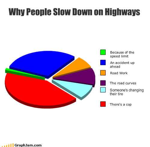 cop driving highway Pie Chart slow down speed limit speeding