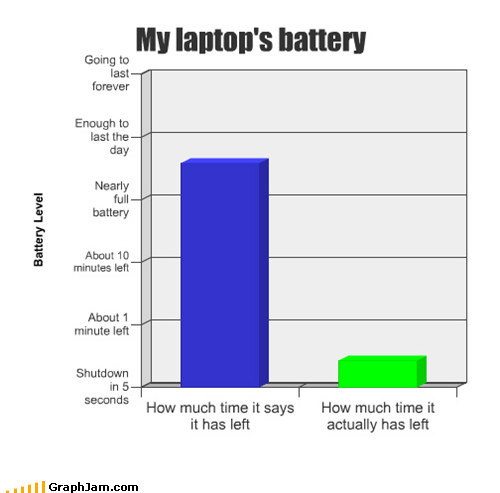 Bar Graph battery charge laptop power