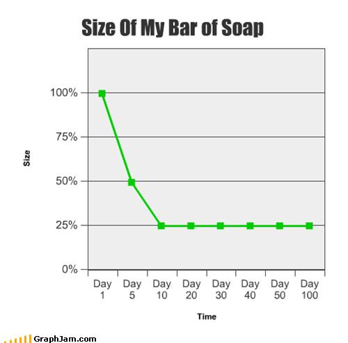 bar bathing Line Graph shower size - 5027317248