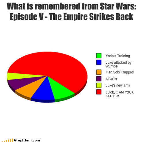 darth vader,Luke,Pie Chart,quotes,star wars
