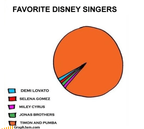 demi lovato,disney,Pie Chart,singers,singing,timon and pumba