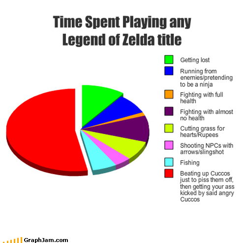 chickens cuccos link Pie Chart scary video games zelda