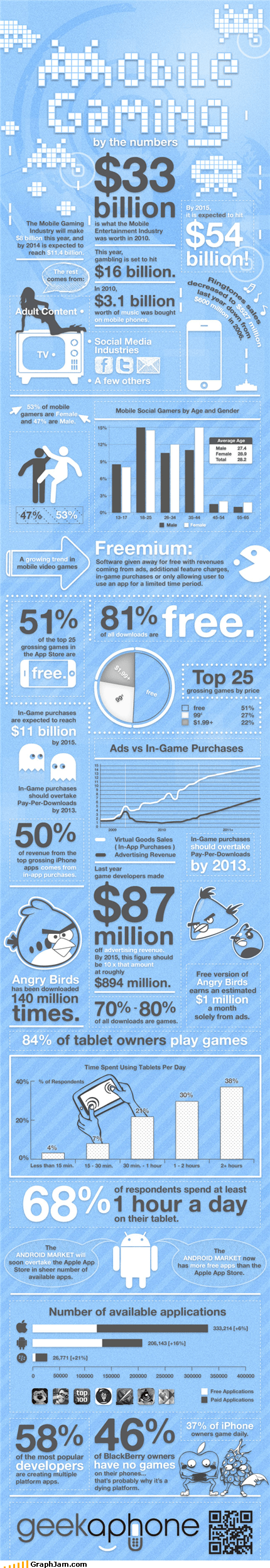 cell phone cost gaming infographic internet mobile phone - 5038590464