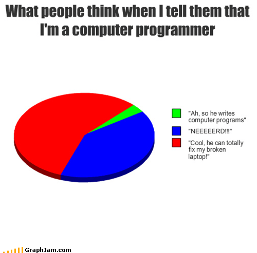 computers it nerd Pie Chart programmer