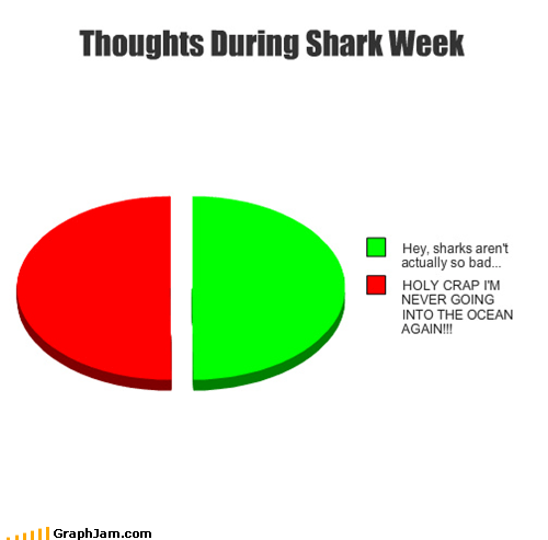 ocean Pie Chart scary shark week sharks television - 5045945344