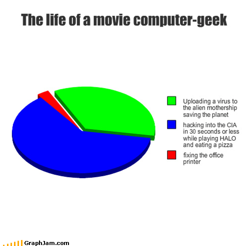 computer,geek,movies,not,Pie Chart