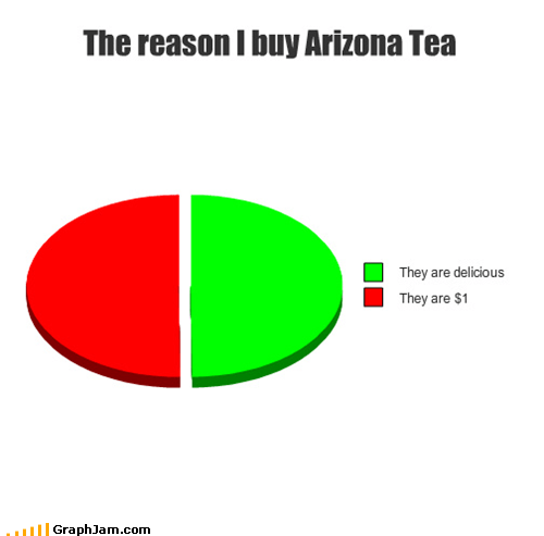 arizona arizona tea cheap delicious Pie Chart tea - 5048627200