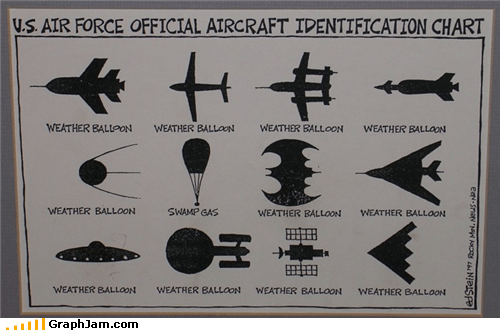 aircraft,batman,identification,swamp gas,weather balloon