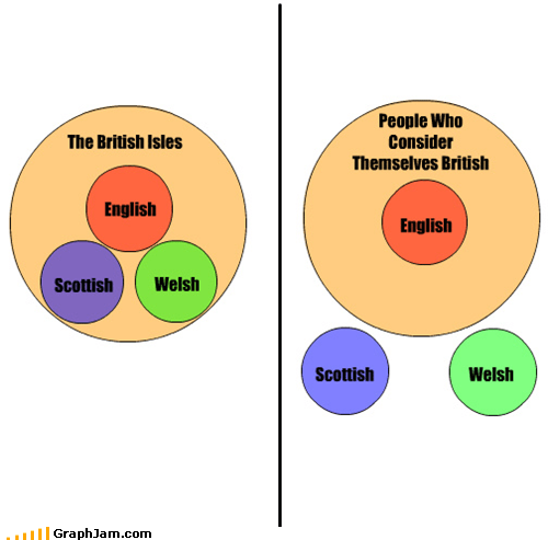 English Scottish Scottish Welsh The British Isles People Who Consider Themselves British English Welsh