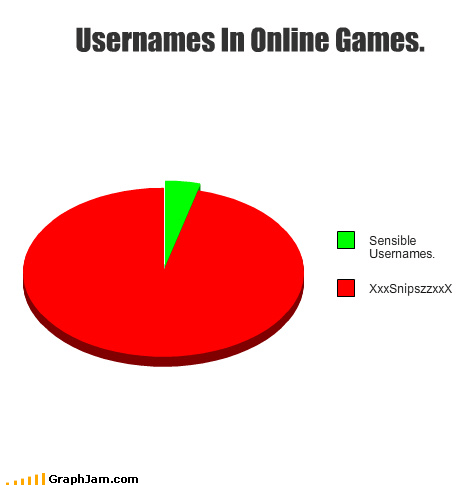 gamer online games Pie Chart usernames video games