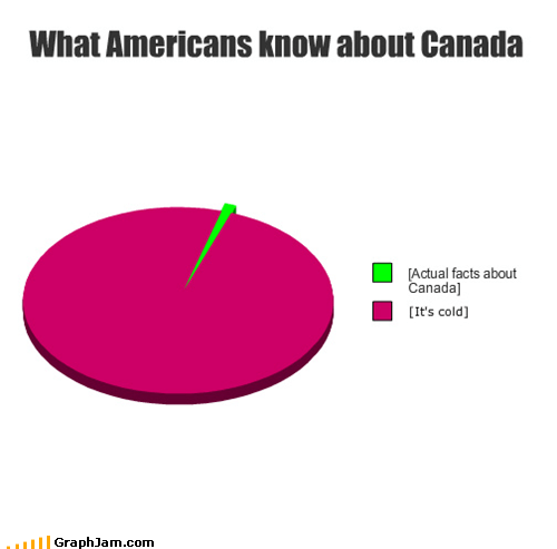 america Canada cold facts Pie Chart - 5076355072