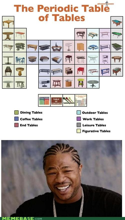 meta,periodic,Reframe,tables,yo,yo dawg