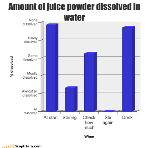 annoying Bar Graph dissolved juice powder