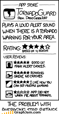 App guard rating smartphones tornado - 5080401408