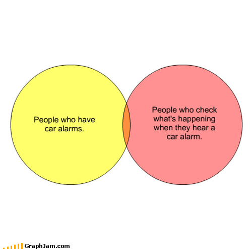 alarm,annoying,car alarm,check,noise,venn diagram