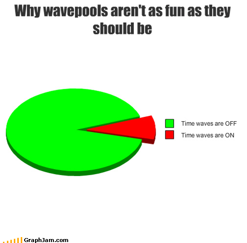 off,on,Pie Chart,pool,wave,wave pool,wavepool