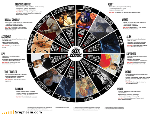 time year of the years zodiac
