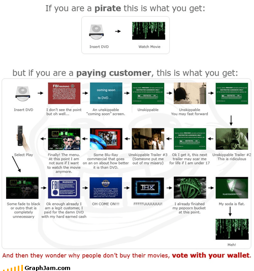 buying movies paying Pirate - 5101968896