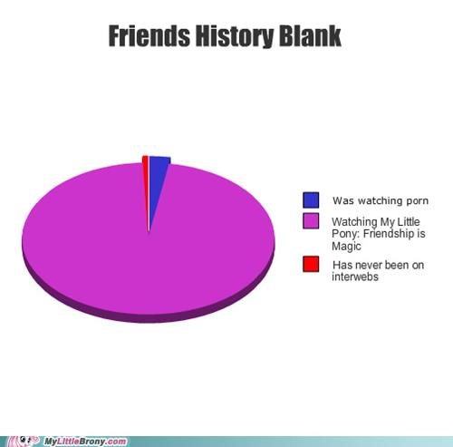 For the Dudes friendship is magic graph graphjam history - 5105335552