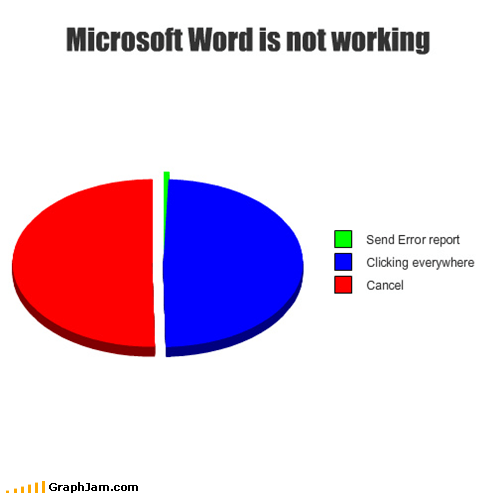 annoying,computers,frozen,microsoft word,Pie Chart