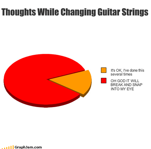 eye guitar ouch Pie Chart snap strings - 5105774336