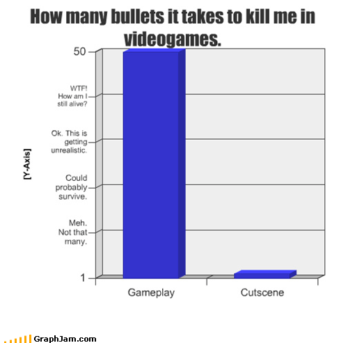 How many bullets it takes to kill me in videogames.
