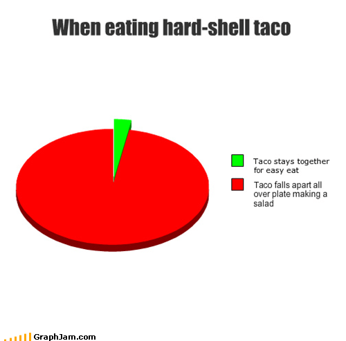 When eating hard-shell taco