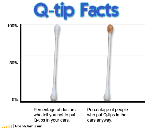 Bar Graph ear wax ears gross q tip