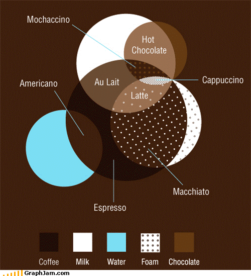 chocolate,coffee,foam,milk,types,venn diagram,water