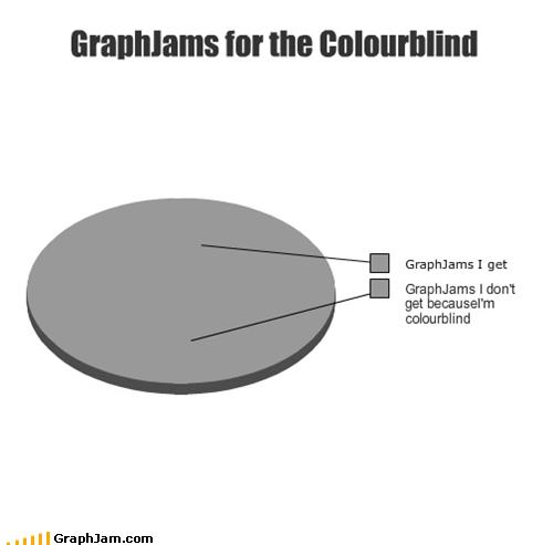 best best of week colorblind meta Pie Chart Sad - 5118497280