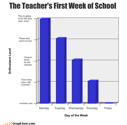 Bar Graph,enthusiasm,school,teachers