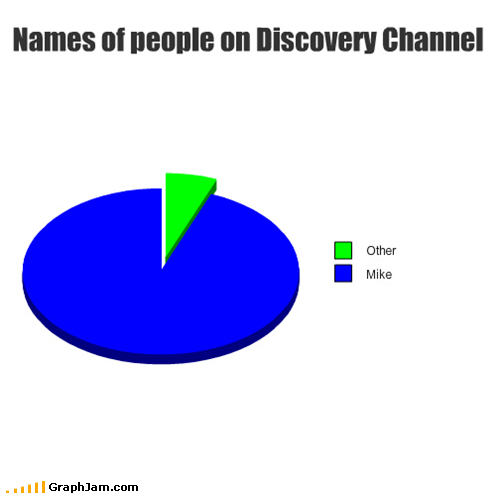 discovery channel,mike,mike rowe,names,Pie Chart