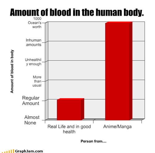 Amount of blood in the human body.