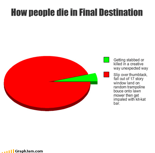 annoying,Death,Final Destination,kit kat,movies,Pie Chart