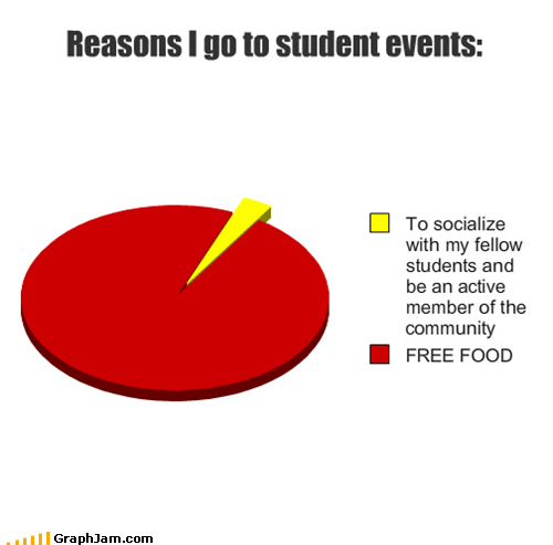 college,free food,Pie Chart,student events