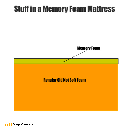 contents,mattress,memory foam