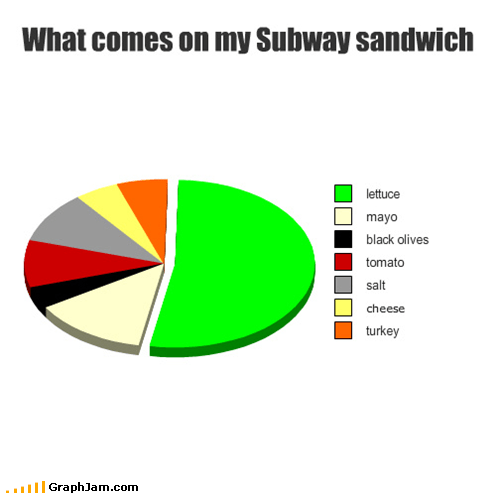 annoying lettuce Pie Chart sandwich Subway - 5133612544