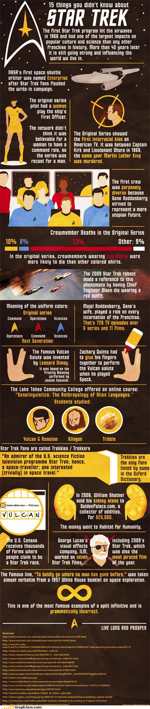 infographic,Star Trek