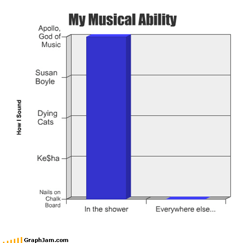 Bar Graph,shower,singing,tone deaf