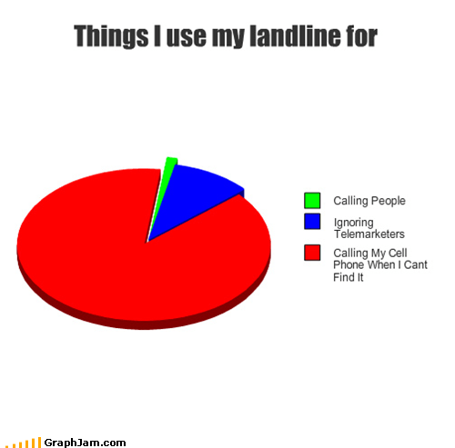calling cell phone land line phone Pie Chart
